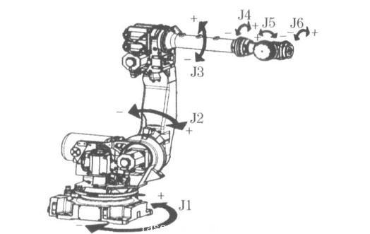 图1  FANUC R-2000iB 系列6 轴机器人