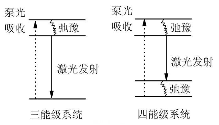 固体激光器的三能级和四能级系统示意图