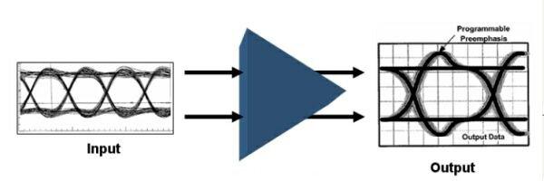 光纤模块电路在高速电缆互连和背板设计中的应用