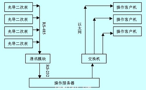 图1服务器-客户机模式方案结构示意
