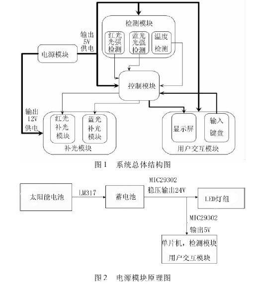 其中,控制电路的输入端与太阳能电池连接,输入电压通过lm317 及其外围