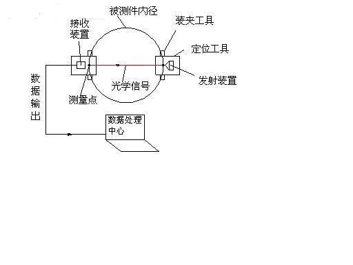 基于光电测量检测技术的设计方案